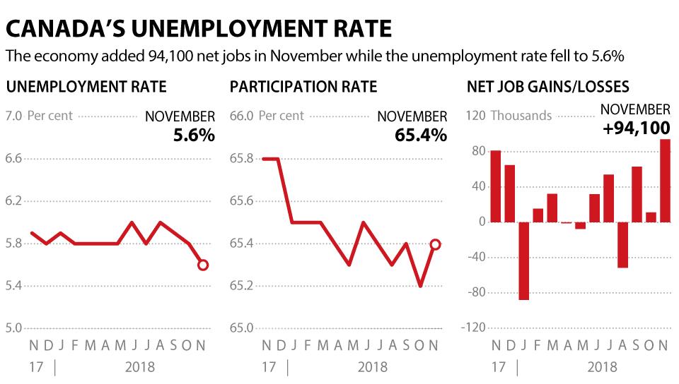 unemployment-nov
